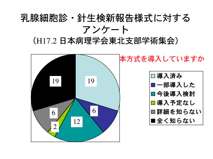 乳腺細胞診・針生検に関するアンケート調査結果03